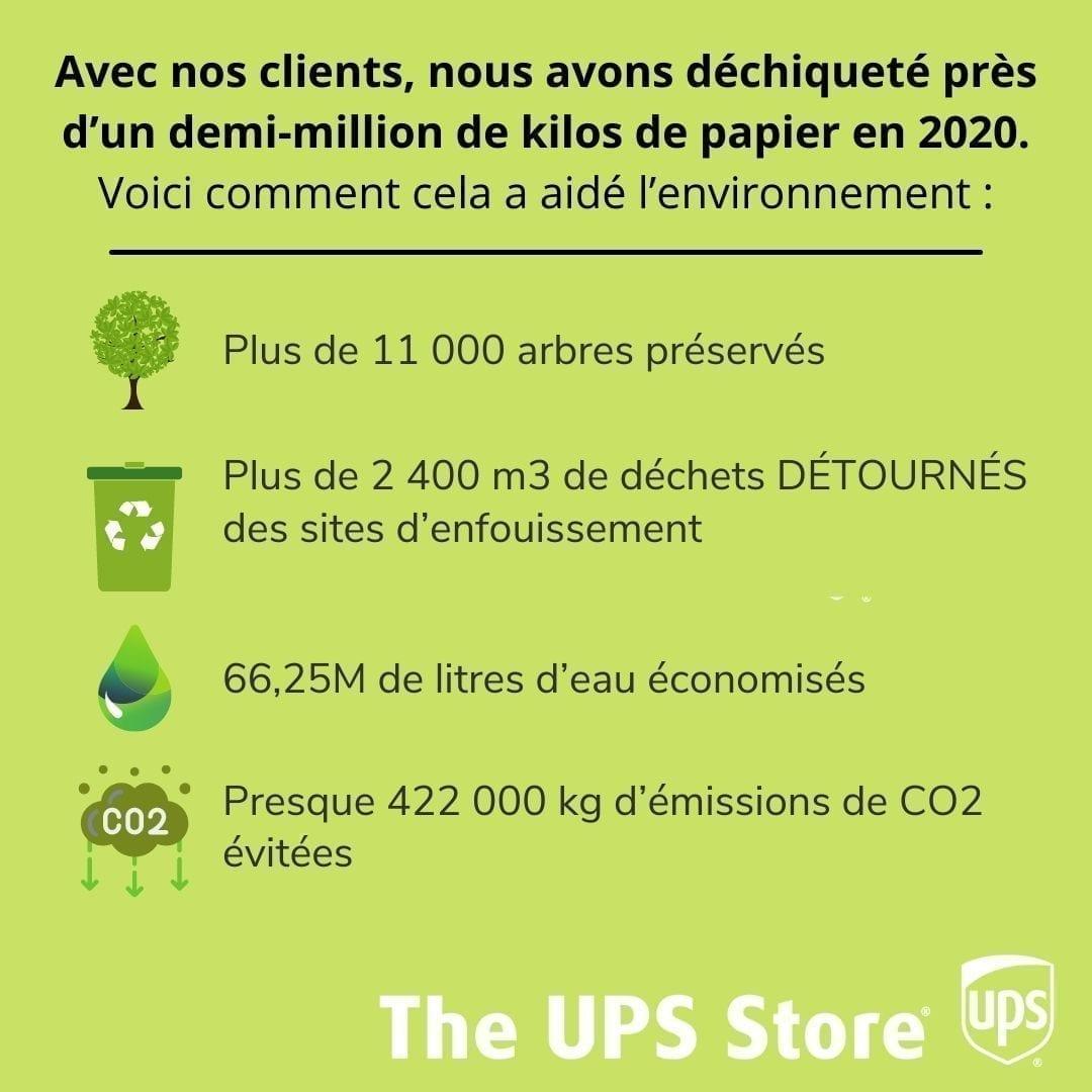 Les avantages du déchiquetage pour l'environnement