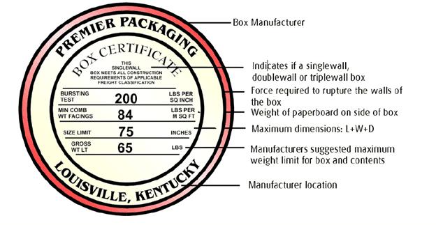 box certificate