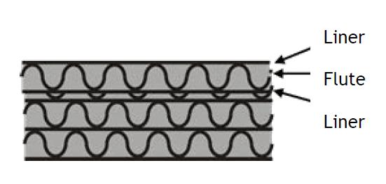 double-wall corrugated box